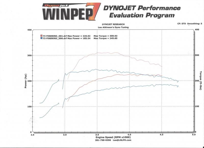 First dyno of CHEAP 455 vs. old 350